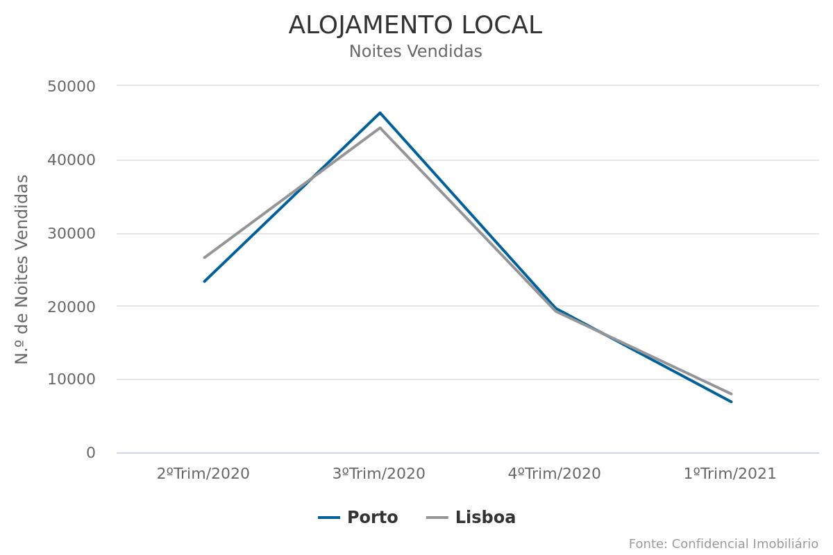 Alojamento Local regista queda de 70% no segundo confinamento