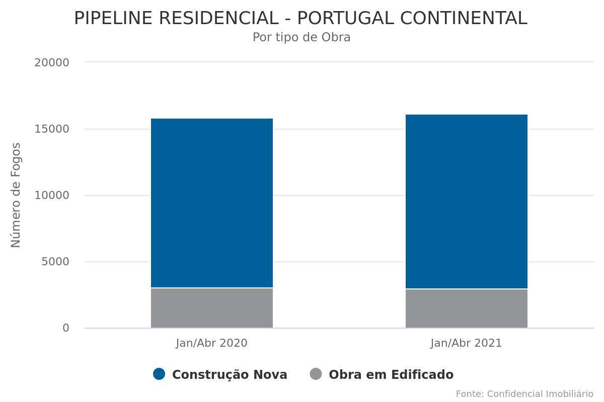Mais 16.100 novos fogos em licenciamento até abril em Portugal