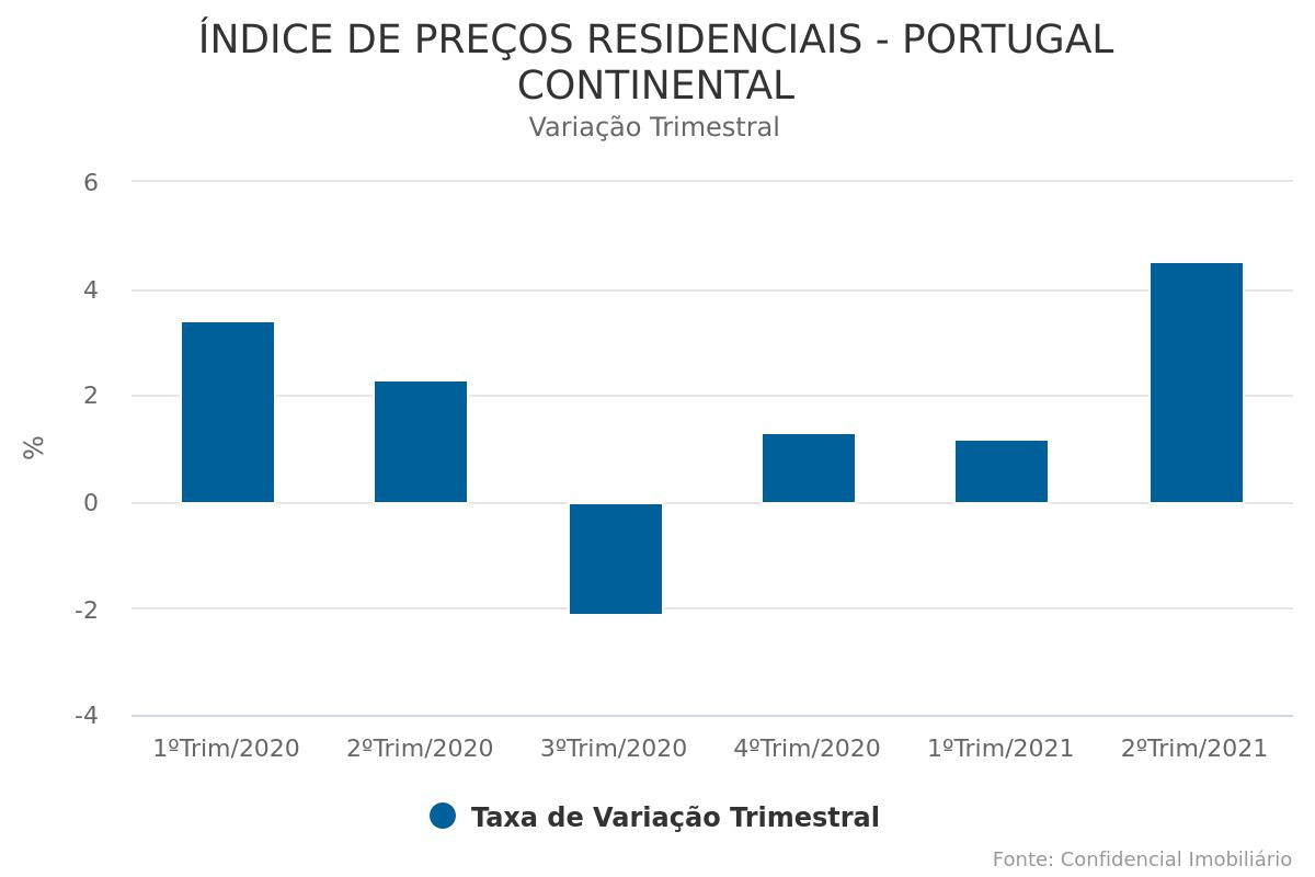 Preço da habitação em Portugal com subida trimestral de 4,5%