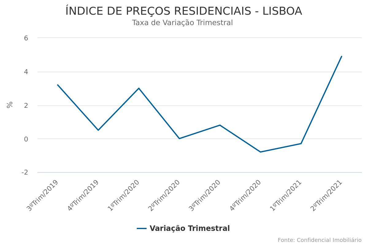 Lisboa volta a acompanhar valorização da Área Metropolitana com subida trimestral de 4,9% nos preços