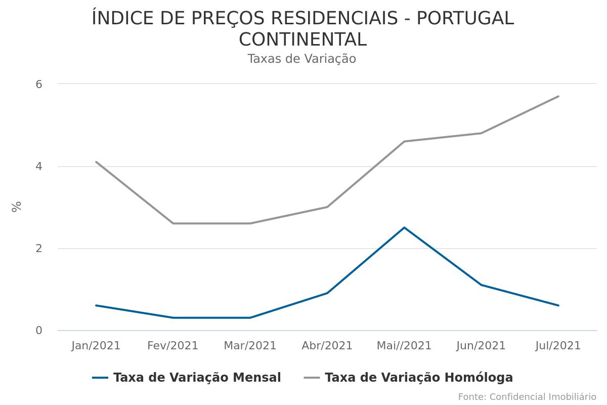 Habitação valoriza 6,4% desde o final de 2020