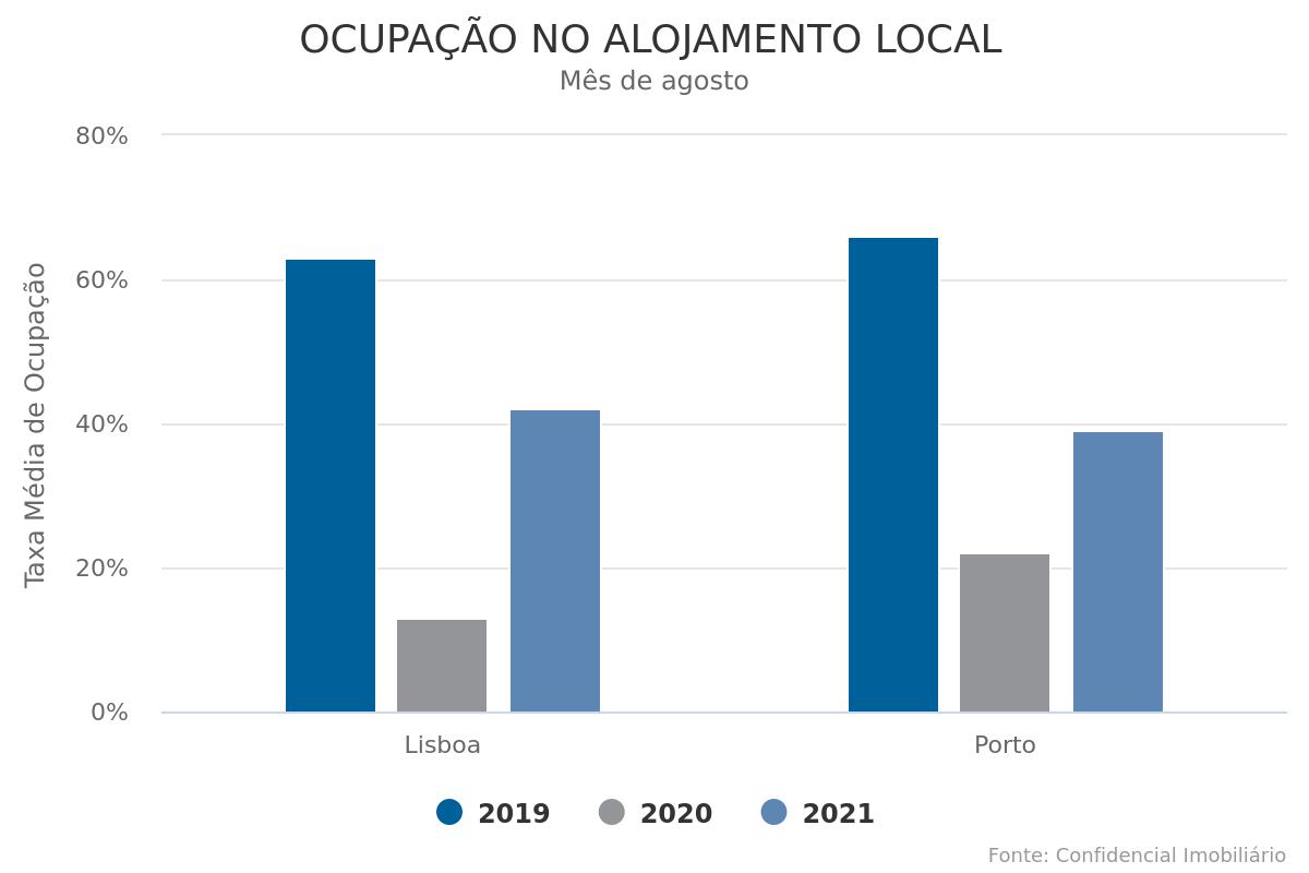 Verão anima Alojamento Local com ocupação a atingir 40% e RevPAR de €30