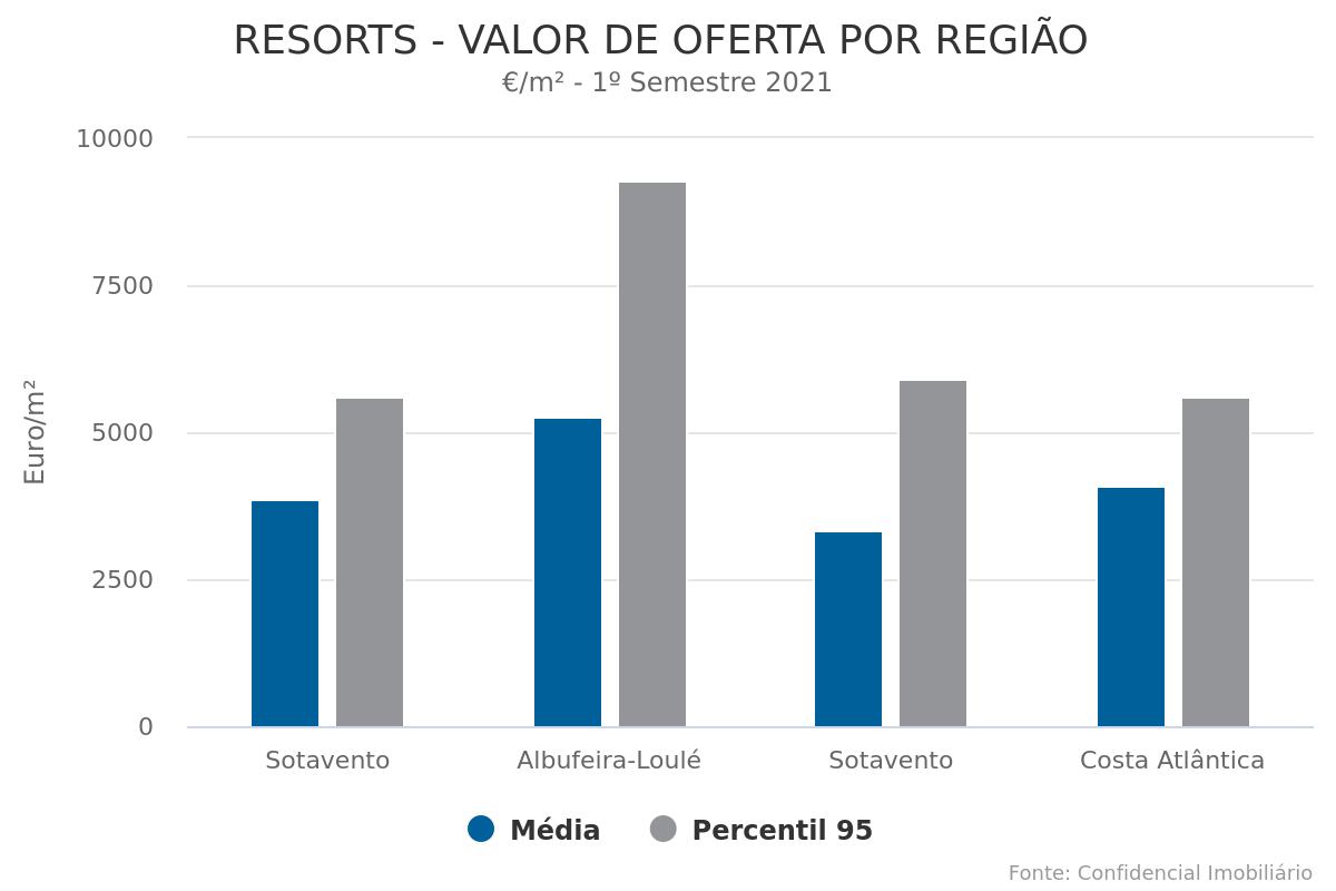 Vendas em Resorts sobem 30% - Expetativas estão também mais positivas e valorização reforça-se